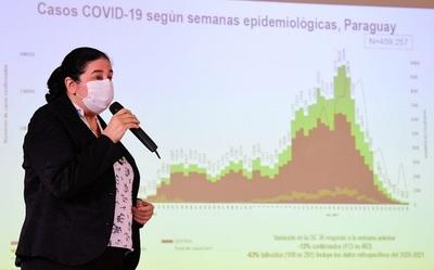 Medidas de protección deben continuar, pese a descenso de casos COVID-19