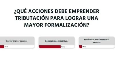 La Nación / Votá LN: se deben generar incentivos para promover la formalización de los contribuyentes, según lectores