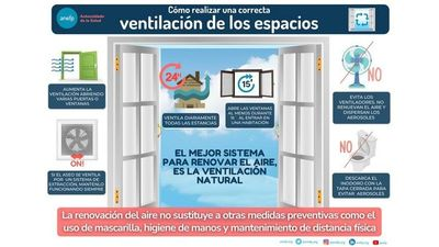 Ventilación de espacios cerrados es medida sanitaria esencial ante Covid
