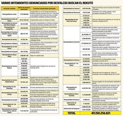 """Intendentes denunciados por Contraloría buscan el """"rekutu"""""""