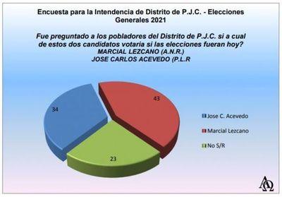 ELECCIONES MUNICIPALES: Marcial Lezcano (ANR) dispara en las intenciones de voto en Pedro Juan