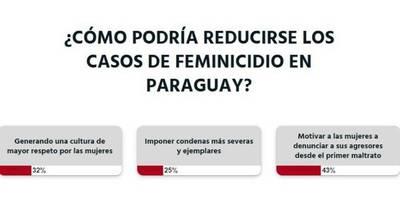 La Nación / Votá LN:  para evitar más feminicidios se debe realizar más campañas de concientización