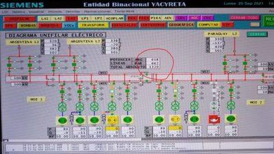 Por primera vez en la historia, Paraguay retiró más del 50% de la energía generada por Yacyretá