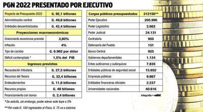 Hasta ahora, pedidos de ampliación al PGN 2022 suman  US$ 145 millones