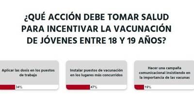 La Nación / Votá LN: lectores opinan que deben instalarse puestos de vacunación en lugares más concurridos