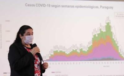 El 97% de los distritos de Paraguay registra baja transmisión de covid