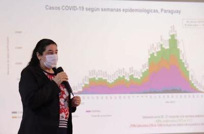 El 97% de los distritos de Paraguay registra baja transmisión de coronavirus – Prensa 5