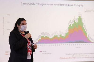 El 97% de los distritos de Paraguay registra baja transmisión de coronavirus