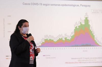 El 97% de los distritos registra baja transmisión de coronavirus en Paraguay