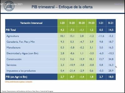 """PIB paraguayo """"rebota"""" 14,5% en el segundo trimestre del 2021"""