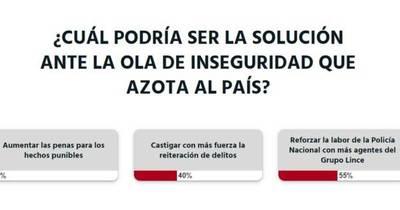 La Nación / Votá LN: se debe combatir la inseguridad reforzando el trabajo policial, afirman lectores