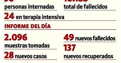 La Nación / Reportan 3 nuevos decesos y 46 de meses anteriores