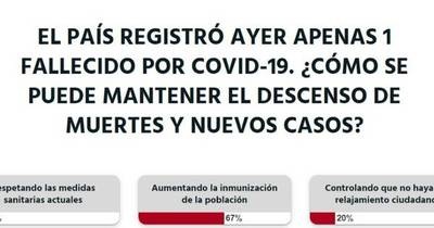 La Nación / Votá LN: se debe aumentar la cantidad de inmunizados para seguir combatiendo al COVID-19