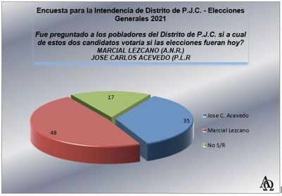 Encuesta da amplia ventaja a Marcial Lezcano sobre José C. Acevedo en Pedro Juan
