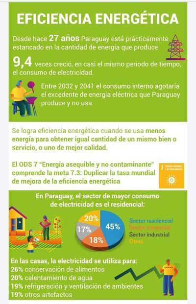 Consejos para ahorrar energía eléctrica