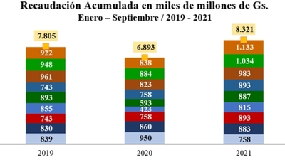 Aduanas registró recaudación histórica de ₲ 1,13 billones