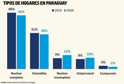Informe del PNUD: Perspectivas socioeconómicas en Paraguay