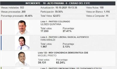 Amplia ventaja de Miguel Prieto con el 48,46% de votos escrutados