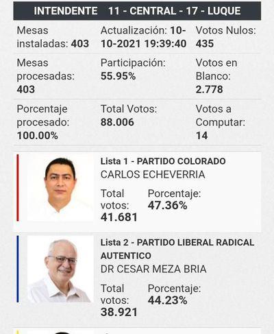 Cuestionados intendentes colorados continúan en Luque y Areguá