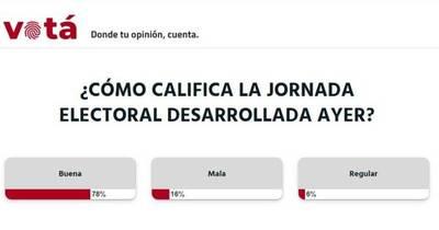 """La Nación / Votá LN: ciudadanos calificaron de """"buena"""" la jornada electoral"""