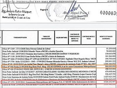 """Miguel Prieto """"PROYECTA"""" un saqueo de G. 5.800 millones a la CIUDADANÍA"""