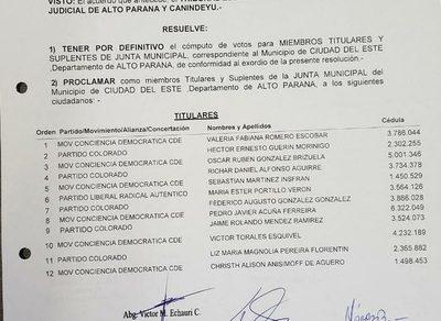 Tribunal Electoral proclama a nuevos miembros de la Junta para C. del Este – Diario TNPRESS