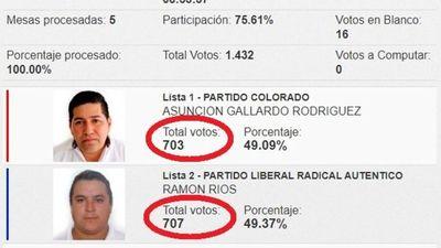 Intendentes de dos ciudades ganaron por apenas 4 votos
