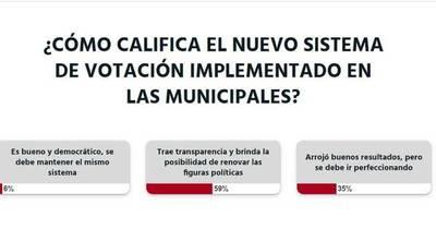 La Nación / Votá LN: nuevo sistema de voto trae transparencia y brinda posibilidad de renovar figuras políticas