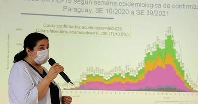 Salud confirma 60 nuevos casos de la variante Delta en el país