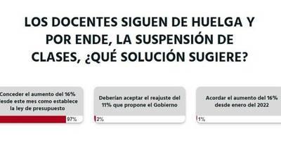 La Nación / Votá LN: docentes deben recibir aumento de 16% desde este mes como establece la ley, opinan