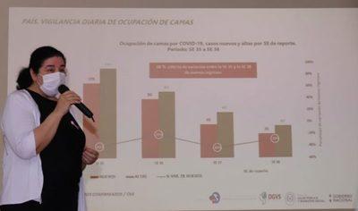 Variantes Delta y Gamma del Sars-CoV-2: 76% de los 271 casos se registraron en Asunción y Central