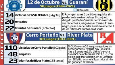 Guaraní en Itauguá y Cerro juega en casa