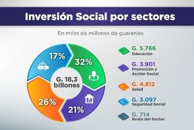 El Gasto Social asciende a G. 18,3 billones al mes setiembre de este año