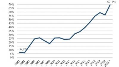 Maquila contribuye en 69 % con las exportaciones de manufacturas