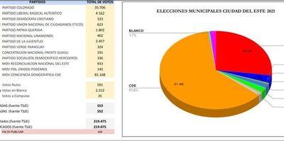 """Resultados finales muestran que Prieto """"basureó"""" a Ulises en los 23 locales electorales de C. del Este – Diario TNPRESS"""