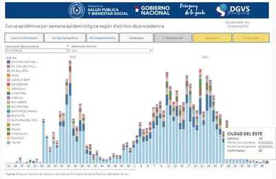 Reportan aumento de casos positivos de Covid-19 en Alto Paraná