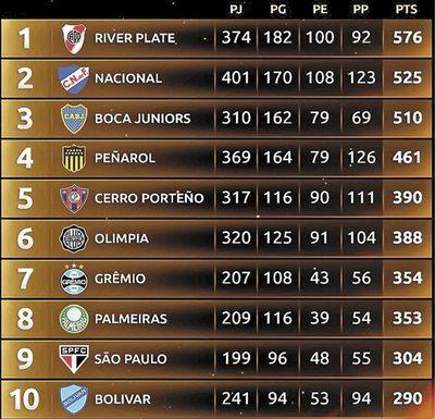 Cerro Porteño y Olimpia, en el top ten