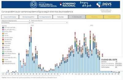 Se reporta aumento de casos positivos de Covid-19 en Alto Paraná
